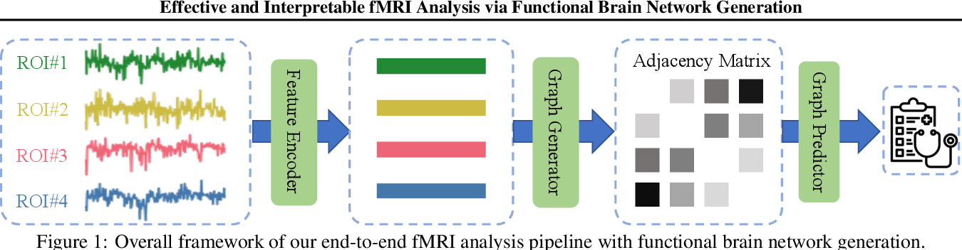 Figure 1 for Effective and Interpretable fMRI Analysis via Functional Brain Network Generation