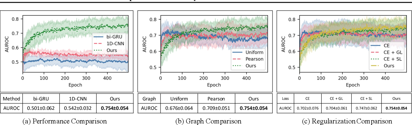 Figure 2 for Effective and Interpretable fMRI Analysis via Functional Brain Network Generation
