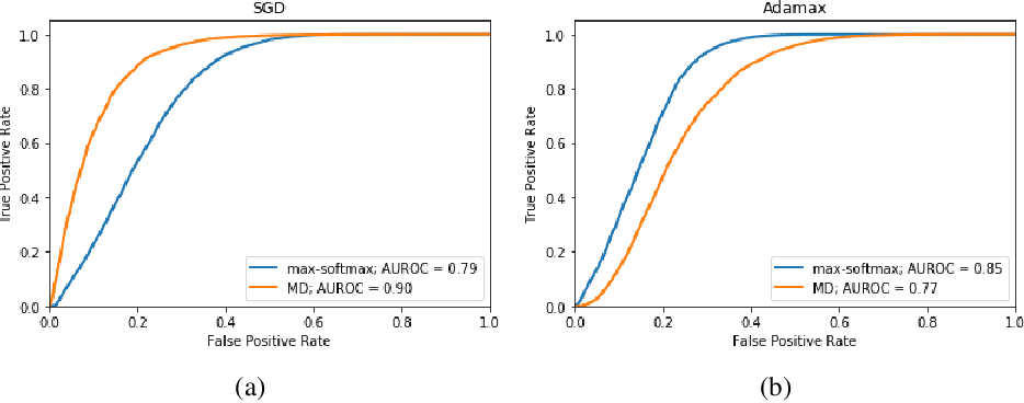 Figure 2 for The Effect of Optimization Methods on the Robustness of Out-of-Distribution Detection Approaches