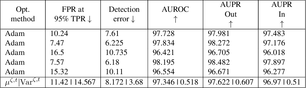 Figure 3 for The Effect of Optimization Methods on the Robustness of Out-of-Distribution Detection Approaches