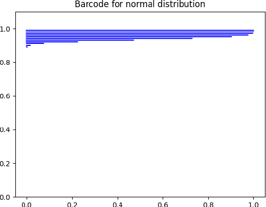 Figure 1 for Barcode Method for Generative Model Evaluation driven by Topological Data Analysis