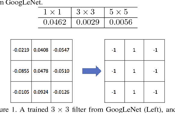 Figure 1 for SEP-Nets: Small and Effective Pattern Networks