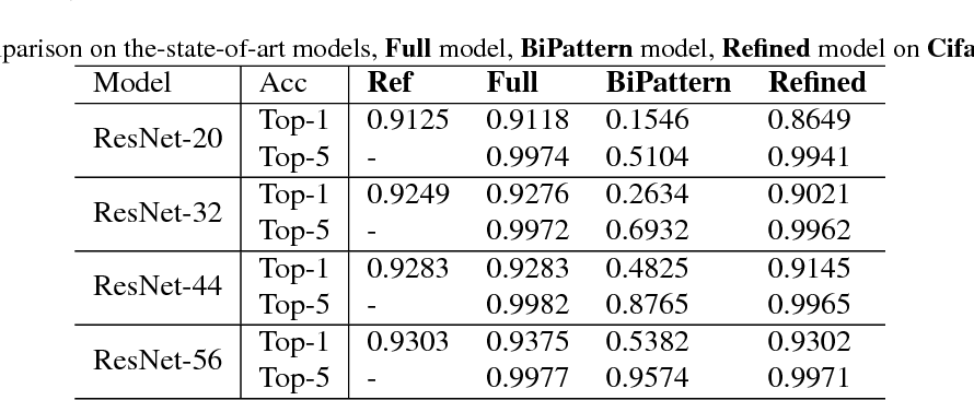 Figure 3 for SEP-Nets: Small and Effective Pattern Networks