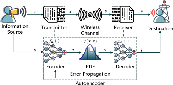 Figure 1 for Opening the Black Box of Deep Neural Networks in Physical Layer Communication