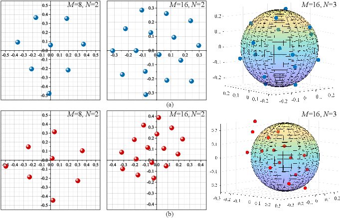 Figure 3 for Opening the Black Box of Deep Neural Networks in Physical Layer Communication