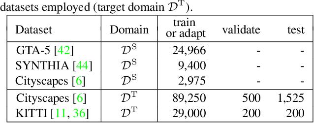 Figure 2 for Unsupervised BatchNorm Adaptation (UBNA): A Domain Adaptation Method for Semantic Segmentation Without Using Source Domain Representations