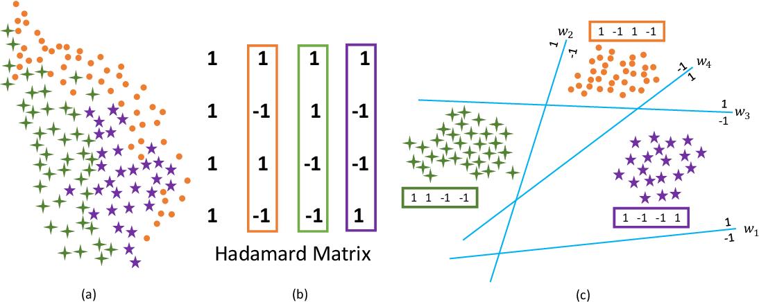 Figure 1 for Hadamard Matrix Guided Online Hashing
