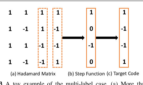 Figure 4 for Hadamard Matrix Guided Online Hashing