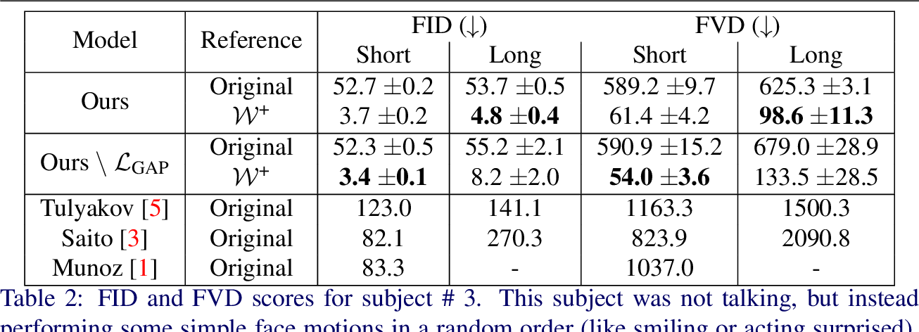Figure 4 for StyleVideoGAN: A Temporal Generative Model using a Pretrained StyleGAN