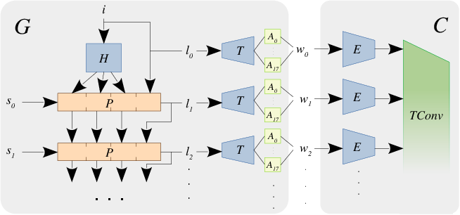 Figure 3 for StyleVideoGAN: A Temporal Generative Model using a Pretrained StyleGAN