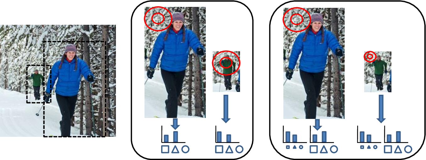 Figure 3 for Scale Coding Bag of Deep Features for Human Attribute and Action Recognition