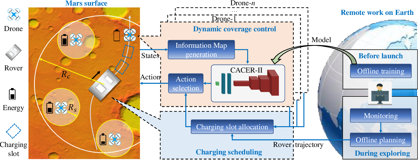 Figure 2 for Time-Efficient Mars Exploration of Simultaneous Coverage and Charging with Multiple Drones