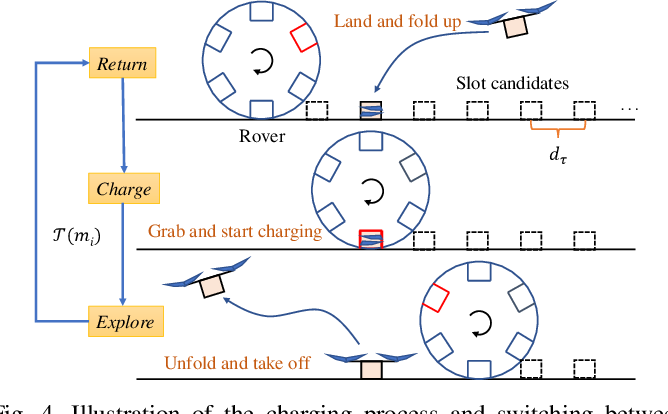 Figure 4 for Time-Efficient Mars Exploration of Simultaneous Coverage and Charging with Multiple Drones