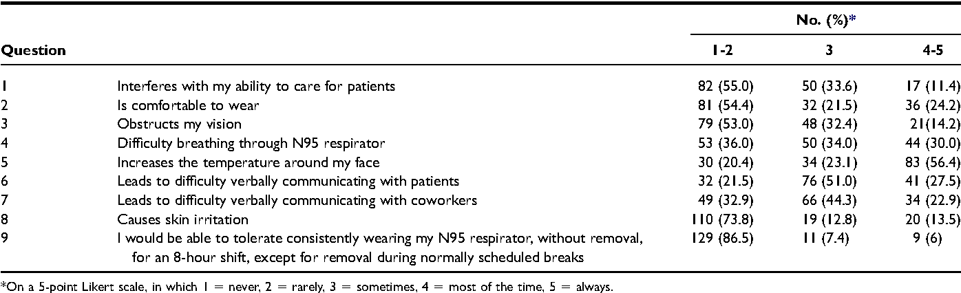 Table 2 from Health care workers' views about respirator use