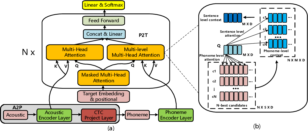 Figure 1 for Decoupling Pronunciation and Language for End-to-end Code-switching Automatic Speech Recognition