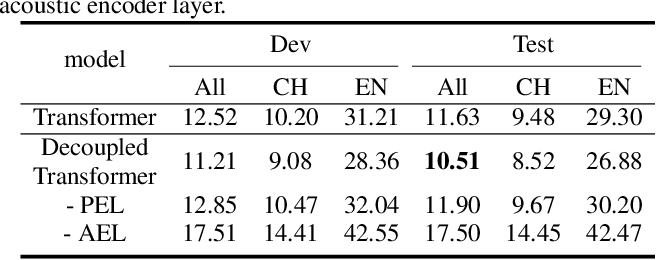 Figure 3 for Decoupling Pronunciation and Language for End-to-end Code-switching Automatic Speech Recognition