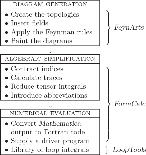 Automatic loop calculations with FeynArts, FormCalc, and