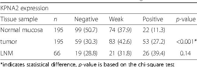Table 1 KPNA2 immunohistochemical staining