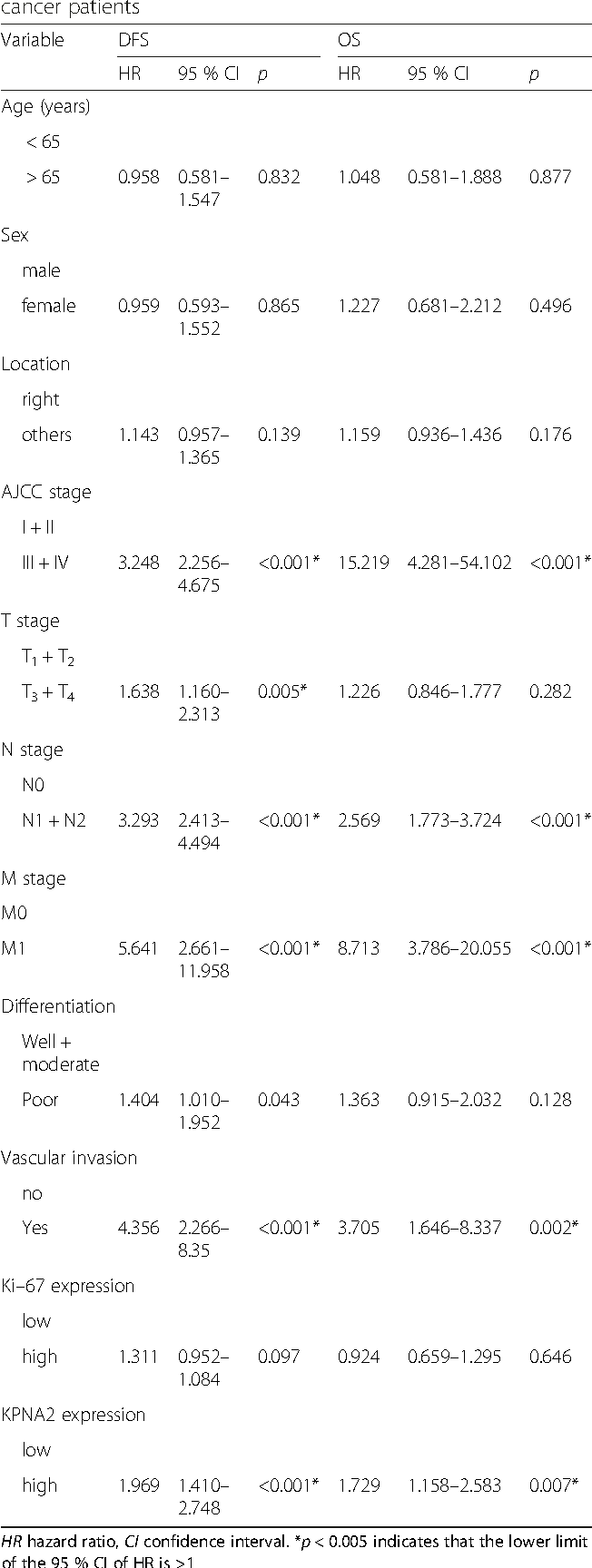 Table 3 Univariate analysis of the DFS and OS in 195 colon cancer patients