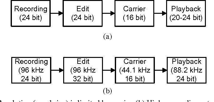 PDF] Coding for High-Resolution Audio Systems - Semantic Scholar
