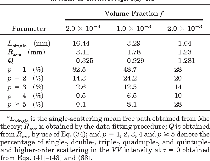 Electric Field Autocorrelation Functions For Beginning Multiple
