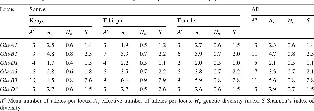 Variation at glutenin subunit loci, single kernel characterization ...