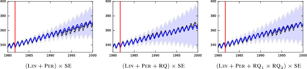 Figure 2 for Probabilistic structure discovery in time series data