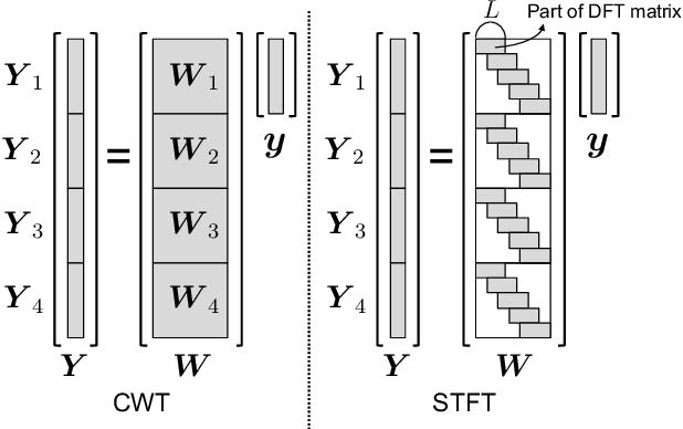 Figure 3 for Training a Neural Speech Waveform Model using Spectral Losses of Short-Time Fourier Transform and Continuous Wavelet Transform