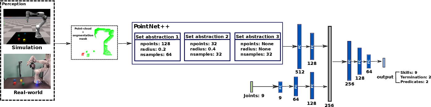 Figure 4 for Sim-to-Real Task Planning and Execution from Perception via Reactivity and Recovery