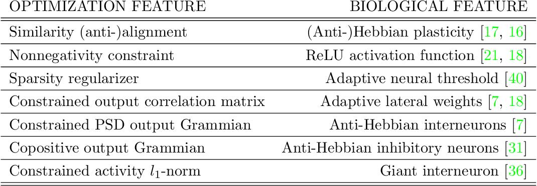 Figure 3 for Neuroscience-inspired online unsupervised learning algorithms