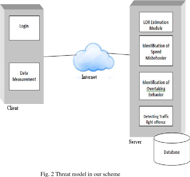 Fig. 2 Threat model in our scheme