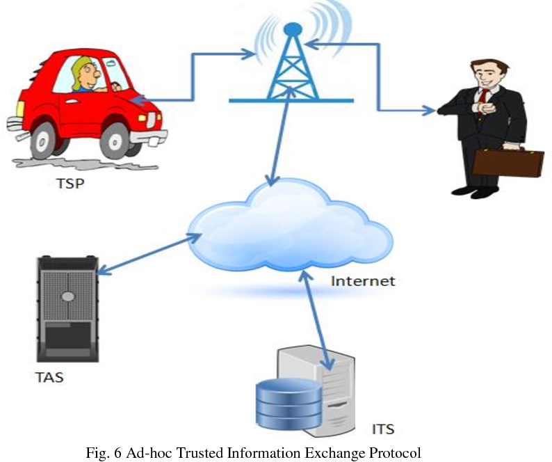 Fig. 6 Ad-hoc Trusted Information Exchange Protocol
