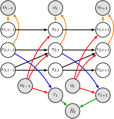 Figure 1 for Action-Sufficient State Representation Learning for Control with Structural Constraints