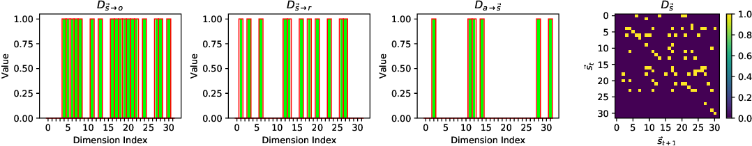 Figure 4 for Action-Sufficient State Representation Learning for Control with Structural Constraints
