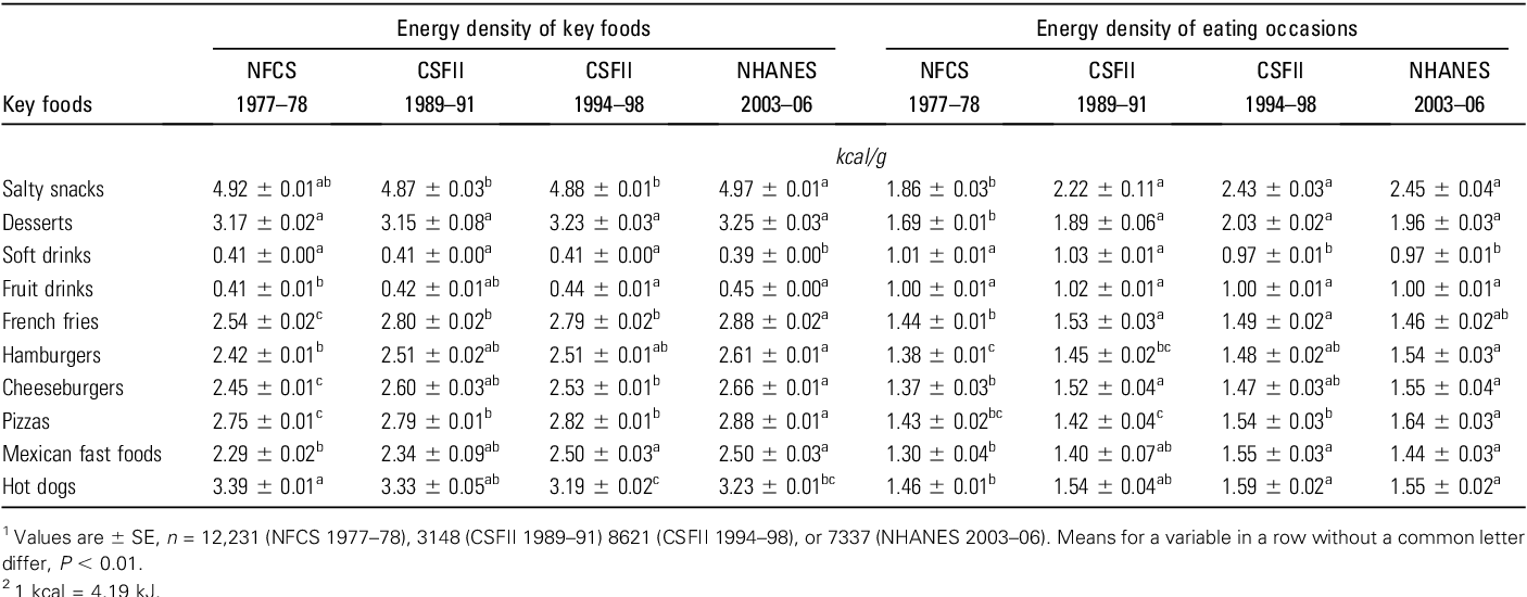 Table 3 from Food portion patterns and trends among U S