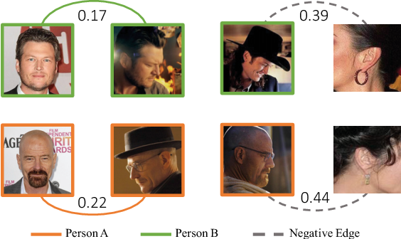 Figure 1 for Merge or Not? Learning to Group Faces via Imitation Learning