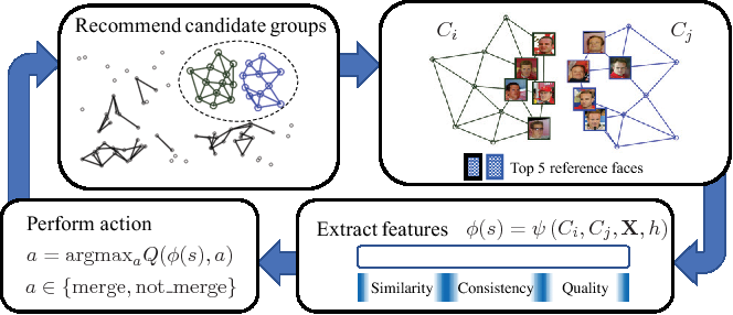 Figure 3 for Merge or Not? Learning to Group Faces via Imitation Learning
