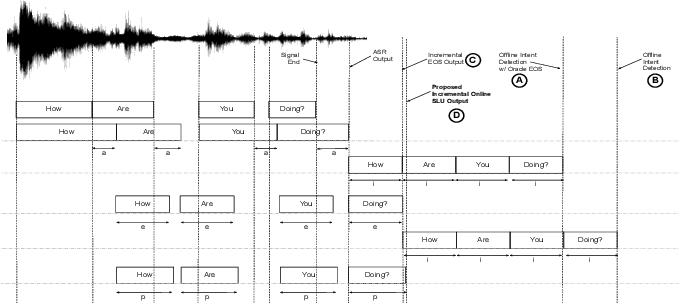Figure 1 for Incremental Online Spoken Language Understanding