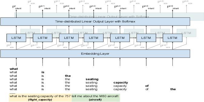 Figure 3 for Incremental Online Spoken Language Understanding