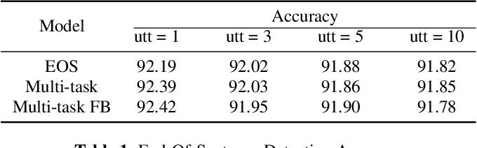 Figure 2 for Incremental Online Spoken Language Understanding