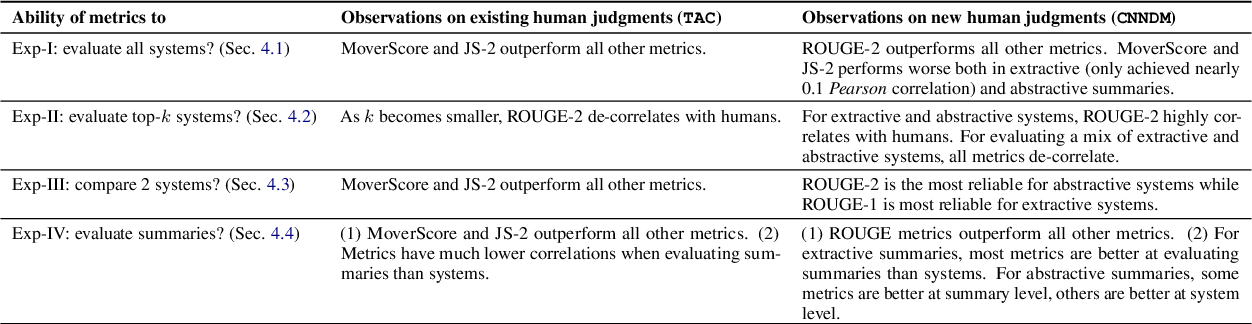 Figure 1 for Re-evaluating Evaluation in Text Summarization