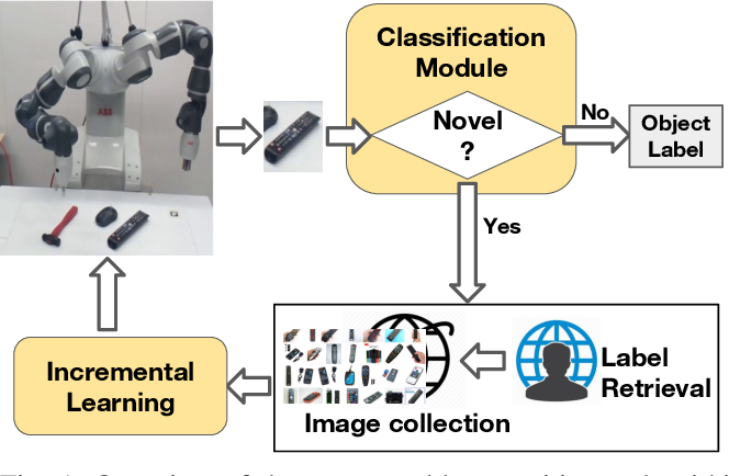 Figure 1 for Knowledge is Never Enough: Towards Web Aided Deep Open World Recognition