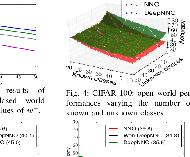 Figure 2 for Knowledge is Never Enough: Towards Web Aided Deep Open World Recognition