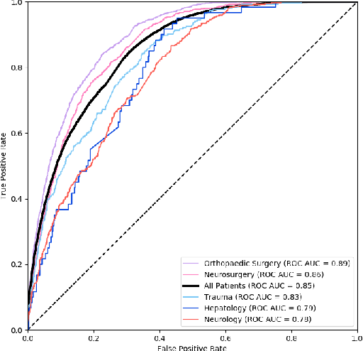 Figure 4 for Predicting Inpatient Discharge Prioritization With Electronic Health Records