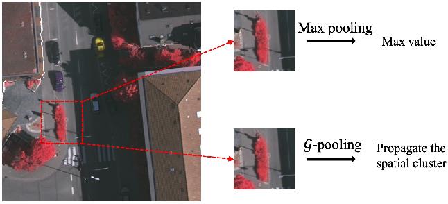 Figure 1 for Generalizing Deep Models for Overhead Image Segmentation Through Getis-Ord Gi* Pooling