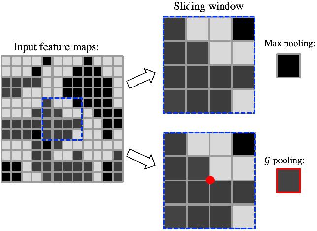 Figure 3 for Generalizing Deep Models for Overhead Image Segmentation Through Getis-Ord Gi* Pooling