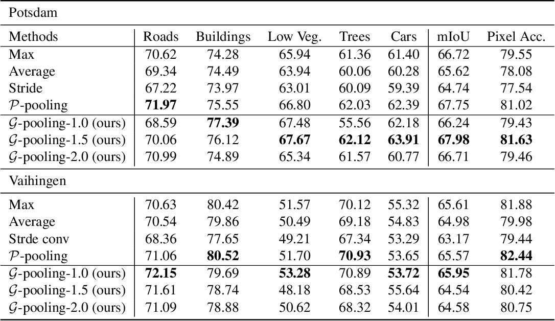 Figure 2 for Generalizing Deep Models for Overhead Image Segmentation Through Getis-Ord Gi* Pooling