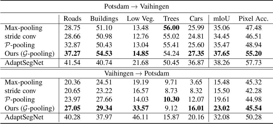 Figure 4 for Generalizing Deep Models for Overhead Image Segmentation Through Getis-Ord Gi* Pooling