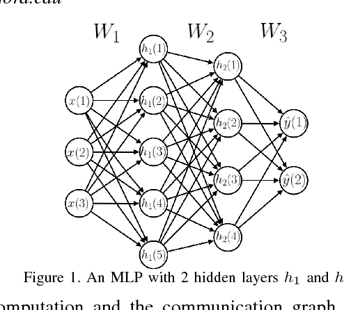 Figure 1 for CATERPILLAR: Coarse Grain Reconfigurable Architecture for Accelerating the Training of Deep Neural Networks