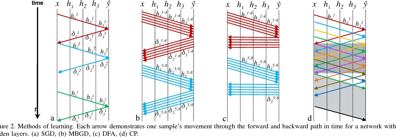 Figure 3 for CATERPILLAR: Coarse Grain Reconfigurable Architecture for Accelerating the Training of Deep Neural Networks
